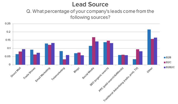 lead source by marketing channel