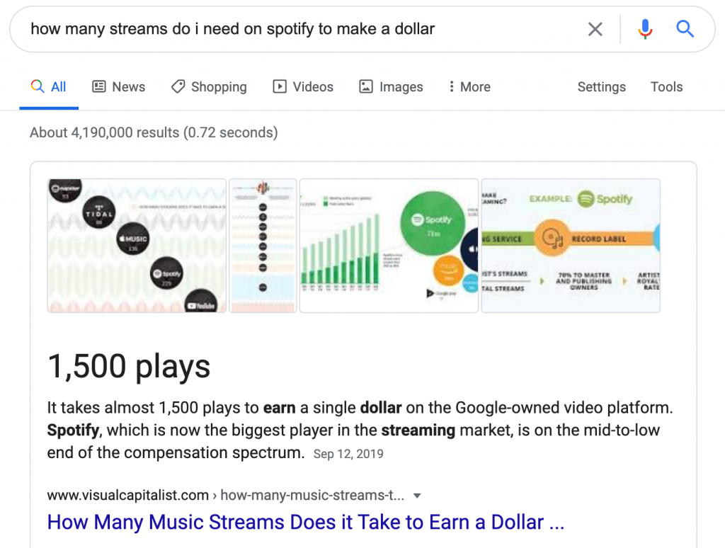 songwriters need 1,500 plays on Spotify to earn 1 dollar in royalties
